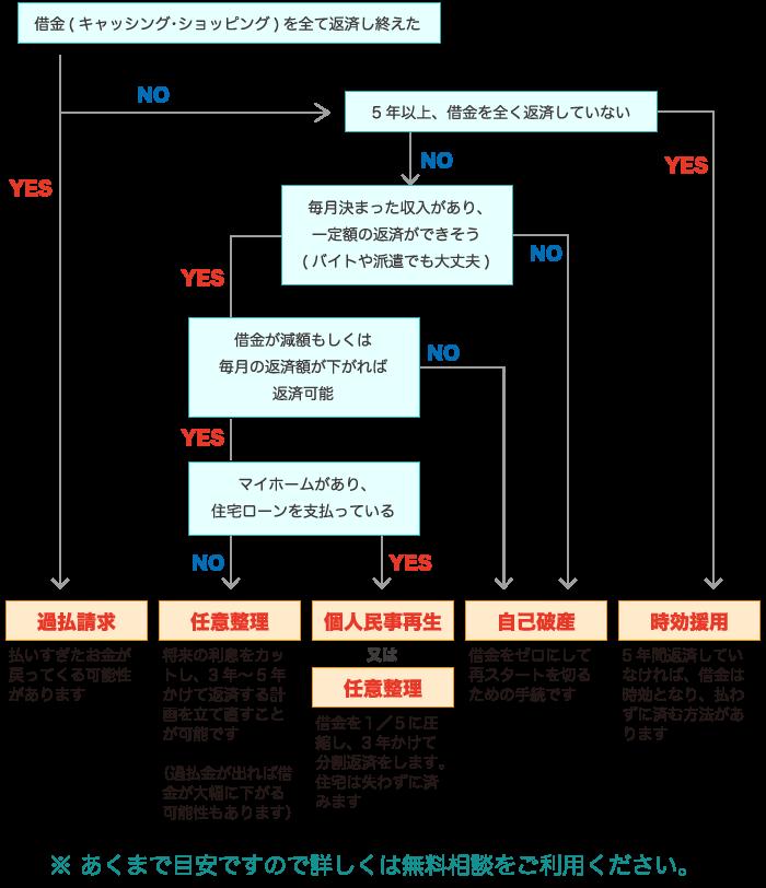 債務整理診断チャート